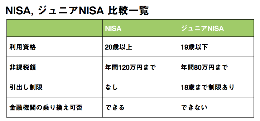 NISA, ジュニアNISA比較