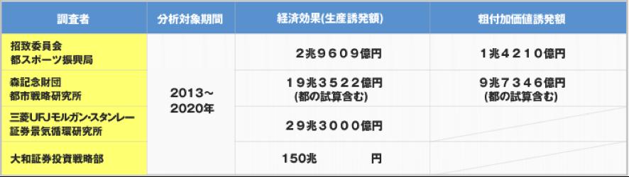 東京オリンピック経済効果