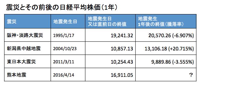 震災と日経平均1年