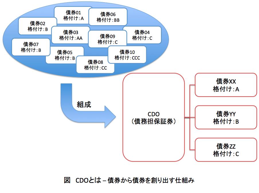 CDOの仕組み