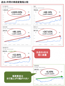 株価推移_防衛関連株