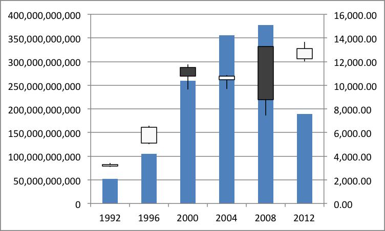 大統領選挙の年におけるNYダウ平均株価の値動き