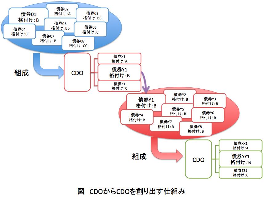 CDOからCDOを創る