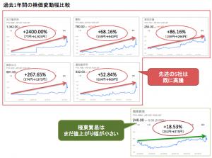株価推移一覧