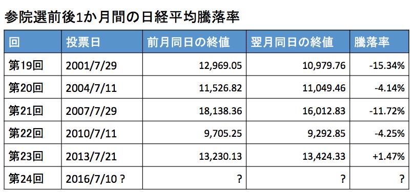 参院選前後1か月間の日経平均騰落率